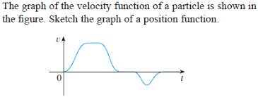 the graph of the velocity function of a particle i chegg com