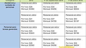 aumento el salario para empleadas domesticas 2016 en uruguay hoy valle medio 02 10 2014 sube un 30 el sueldo de las empleadas