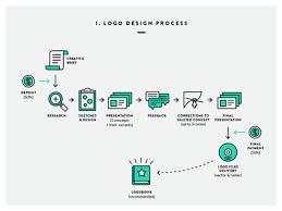 design a logo process logo design process by iryna nezhynska dribbble