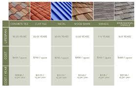 tile concrete shingle roof tiles home design very nice excellent