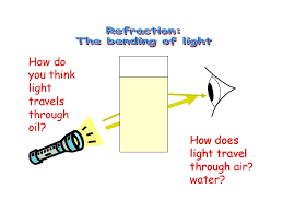 how fast does light travel in water vs air light 2 refraction and col