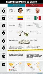 gulf cartel pablo escobar el chapo guzman comparison business insider