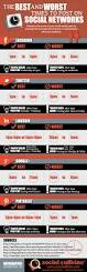 How To Post Your Resume Online by The Best And Worst Times To Post To Social Media Infographic