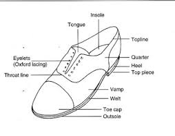 Top Foot Anatomy All About Shoes The Anatomy Of The Shoe