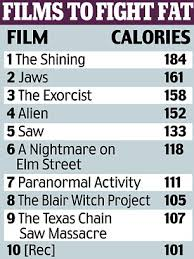 Desk Exercises To Burn Calories How Watching A Scary Movie Can Help You Lose Weight Films Can