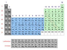Periodic Table Diagram Introduction To Atoms