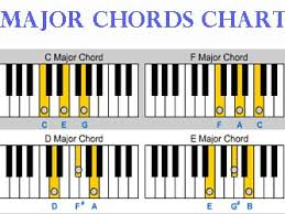 keyboard chords tutorial for beginners piano chord chart create chord charts in finale create chord charts
