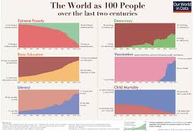 how to write a research paper on a historical person the short history of global living conditions and why it matters the short history of global living conditions and why it matters that we know it our world in data