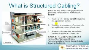 what is structured cabling standard tia 568 c youtube