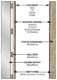 How To Install Thin Brick On Interior Walls Thin Brick Tile Or Stone Support System Thin Brick Veneer Support