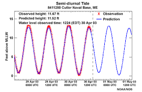 Puget Sound Tide Table Introduction To Tides