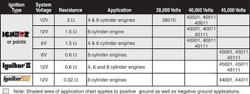flame thrower ignition coil application chart