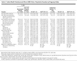 psychiatric disorders in pregnant and postpartum women in the