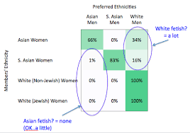 Dating Myths Exposed  Do Jewish Men Really Have a Thing for Asian     Among women who only wanted one ethnicity       of White women only wanted White men  Most Asian women only wanted Asian men  however  a full     of them