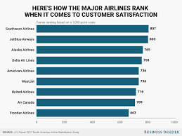 2017 north american airlines ranked for customer satisfaction