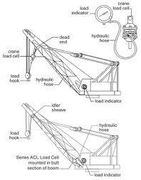 Pedestal Crane Crane Load And Radius Indicator System Forum Energy Technologies