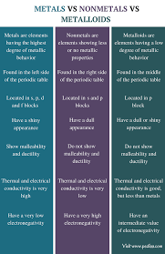 Metalloids On The Periodic Table Difference Between Metals Nonmetals And Metalloids Definition