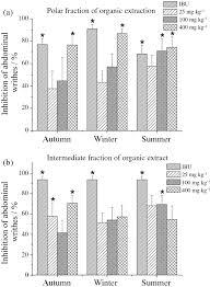 seasonal effects on hplc dad uv and uplc esi ms fingerprints and