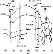 effect of humins from different sediments on microbial degradation