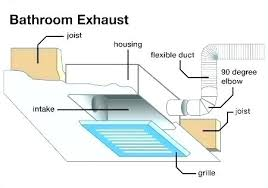 How To Install A Bathroom Exhaust Fan With Light Bathroom Vent Installation Bathroom Exhaust Fan Installation