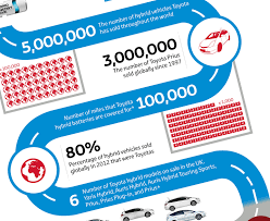 toyota number toyota hybrid synergy drive in numbers infographic toyota