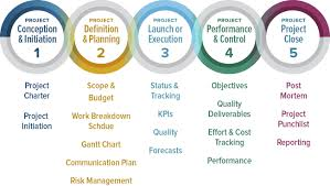 comprehensive guide to the 5 phases of project management