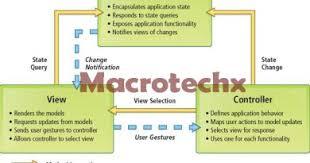 asp net mvc folder structure macrotechx