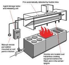 Kitchen Exhaust System Design Kitchen Suppression System Services Maryland Virginia