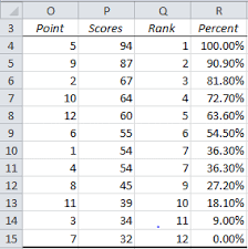 ranking functions in excel real statistics using excel
