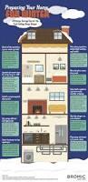 46 best energy efficiency images on pinterest energy efficiency