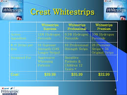 crest supreme whitening strips crest whitestrips market research pdf