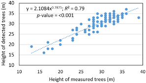 forests free full text forest inventory attribute prediction