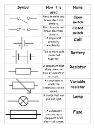 circuit symbols diagram and descripition card sort matching