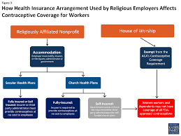 contraceptive coverage at the supreme court zubik v burwell does