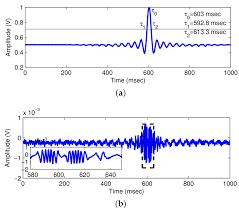 sensors free full text current developments on optical