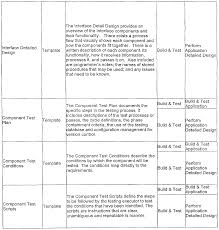 patent wo2003050742a9 accelerated process improvement framework