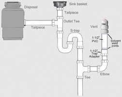 Kitchen Sink Dishwasher Highloopairgap Plumbing Diagram For Kitchen Sink With Dishwasher