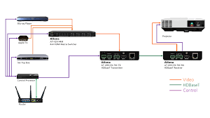 4k uhd hdmi over hdbaset tx rx with control and poe