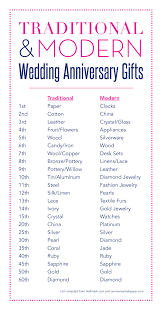 12 year anniversary gift for 16th wedding anniversary gift wedding gifts wedding ideas and