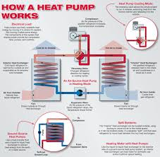 mitsubishi mini split cost heat pump primer home power magazine