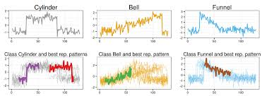 pattern classification projects rpm representative pattern mining