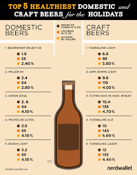 light beer calories list healthiest domestic and craft beers for the holidays