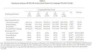 academic onefile document types of language disorders in