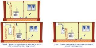 ventilation cuisine gaz la ventilation des locaux contenant des appareils à gaz les
