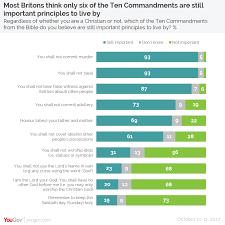 ten resume writing commandments politicalbetting archive ten commandments poll