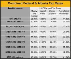 capital gains tax table 2017 alberta 2017 budget tax canada