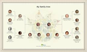 create a beautiful family tree chart print it as a poster