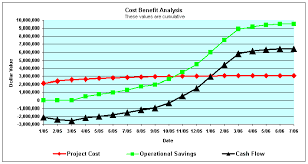 Cost Analysis Excel Template Cost Benefit Analysis Cost Benefit Analysis