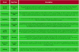 p company selection u0026 training courses overview u2013 boot camp