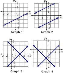 solve linear system by graphing worksheet problems u0026 solutions